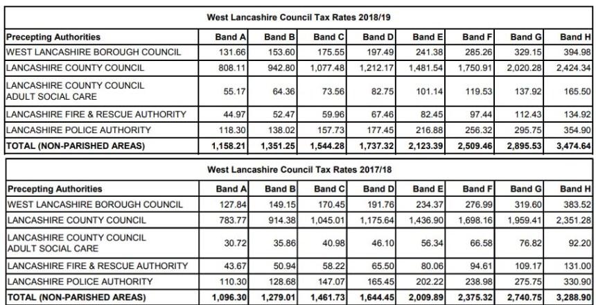Council tax 2018-19